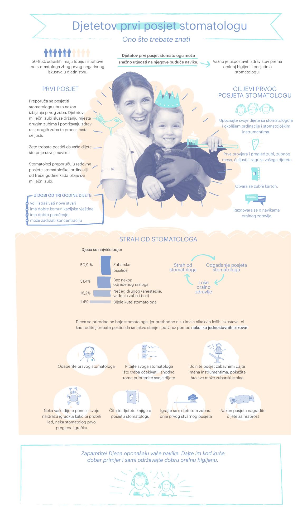 Infografika-A-child---s-first-visit-HR